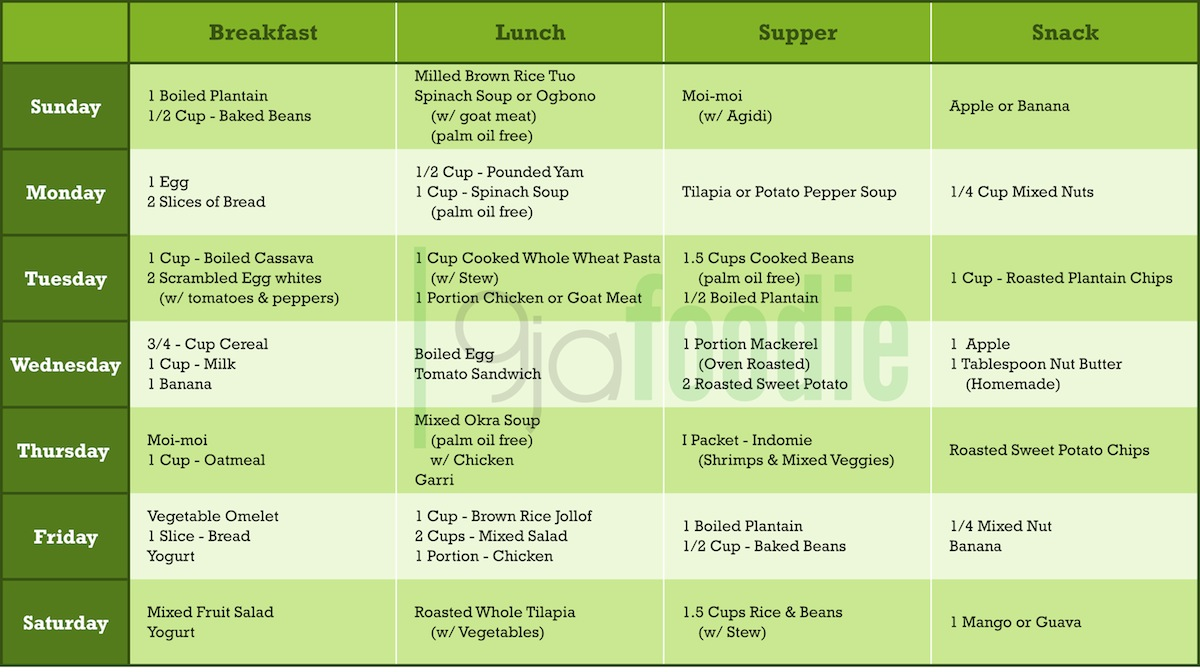 Nigerian Food Table For Weight Loss